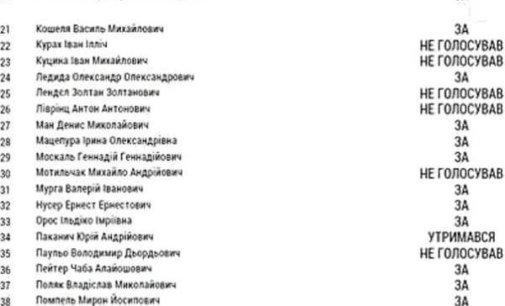 Як голосували депутати від іршавщини у облраді за завернення до Порошенка