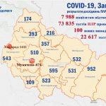За добу на Закарпатті виявлено 100 випадків COVID-19, 1 пацієнт помер